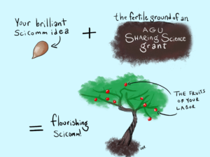 """Your brilliant SciComm idea [shown as a seed) plus the fertile soil of an AGU Sharing Science grant equals flourishing SciComm! (represented by an apple tree full of apples, labeled """"the fruits of your labor."""")"""